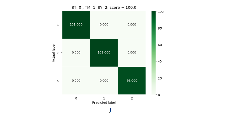 Figura 5: verde (SVM), azul (Logistic Regression) y rojo (Decision Tree)